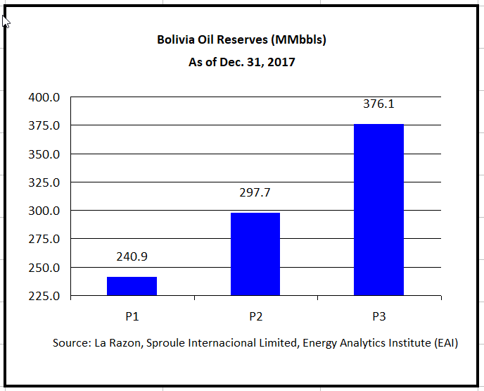 Latin American Natural Gas Proved Reserves