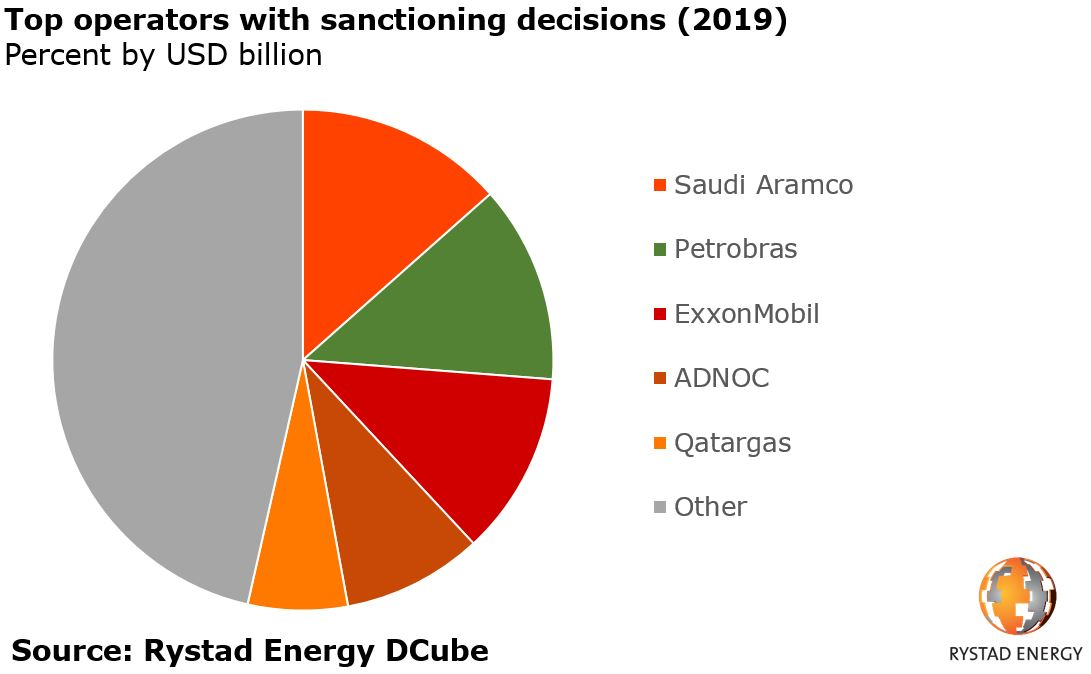 To Sanction, Or Not To Sanction– That Is The Offshore