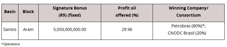 ANP's 6th Round Gets R$5.05bn Bid