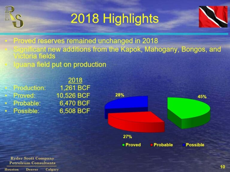 Trinidad's Gas Reserve Rise Slightly In 2018