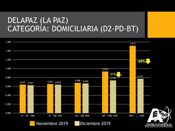 Bolivia's 50% Reduction In Electricity Rates