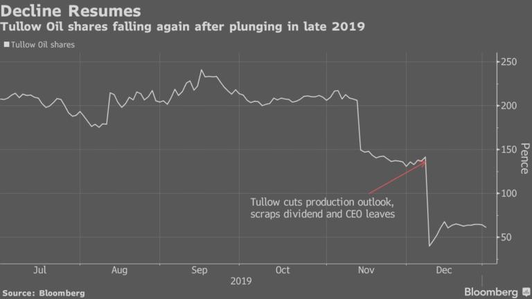 Tullow Slumps On Guyana Oil Find News