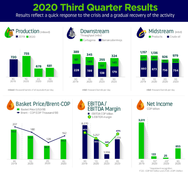 Ecopetrol Reports Positive 3Q:20 Results