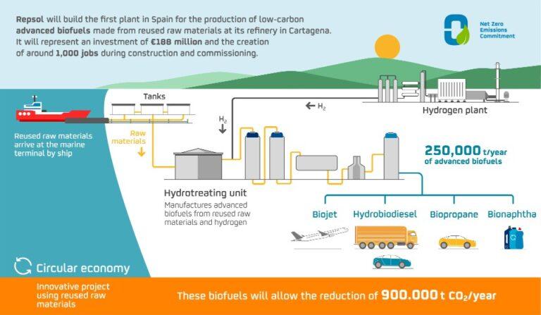 Repsol To Advanced Biofuels Plant In Cartagena