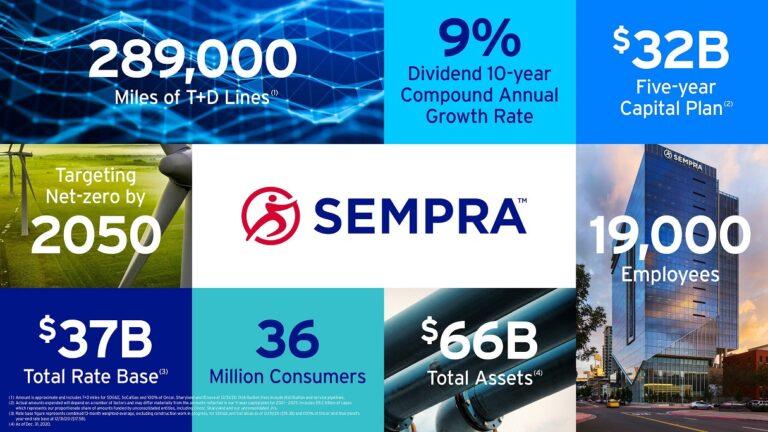 Sempra Gives Strategic Update, Financial Outlook
